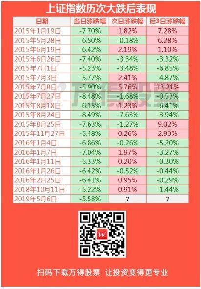 如上图所示,股市大幅调整之后的3个交易日还维持涨势的概率大大降低,投资者需警惕继续回调的风险。
