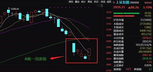 然而,在一周剧烈波动之后,A股何去何从,此前市场上呼喊的牛市,还有没有可能。中国基金报梳理最新十大券商策略观点,以供参考。