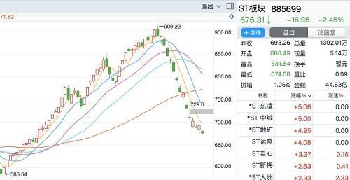 个股来看,*ST鹏起、*ST中绒等翻倍个股比比皆是,数量超过10只,*ST东网更是由最低的2.67元/股一度上涨至最高的8.49元/股,涨幅高达218%。