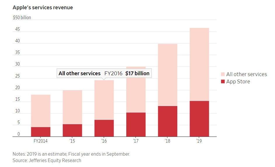 苹果败诉反垄断案:市值跌掉整个特斯拉