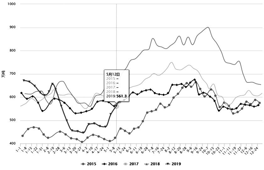 图为大豆全国库存分年对比走势