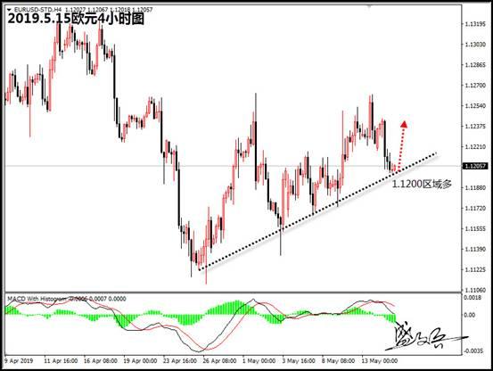 盛文兵:美股反弹市场情绪回暖,欧元1.1200区域直接多