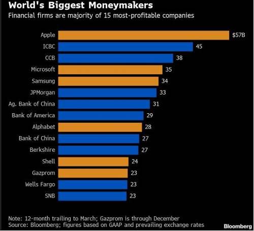 苹果公司以572亿美元的净利润蝉联全球最赚钱公司冠军 工行和建行紧随其后