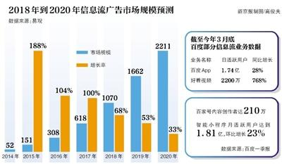 北京时间5月17日,百度发布今年第一季度未审计财报。财报显示,百度一季度营收为241亿元人民币,同比增长15%;归属于公司净利润亏损3.27亿元人民币,去年同期为净盈利66.94亿元。这是百度2005年上市以来首份季报录得亏损。受此影响,17日美股开盘百度股价大跌超14%。不过,百度宣布将实施价值10亿美元股票回购计划。