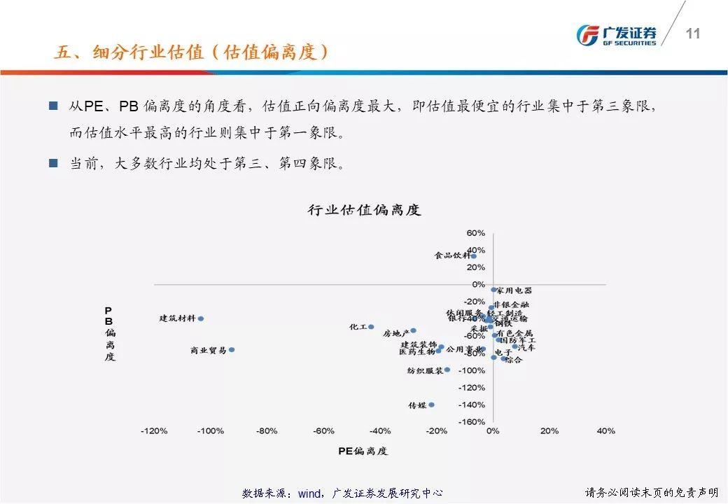 广发戴康:一图看懂A股估值变化 沪深300市盈率11.58