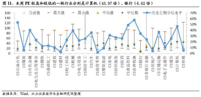 我们比较行业本周PE与上周PE,发现在一级行业中,本周相对上周估值上升较大的三个行业和对应PE变化分别为农林牧渔(PE:29.60倍,2.22%),农林牧渔(PE:38.98倍,1.22%),有色金属(PE:30.58倍,0.24%)。