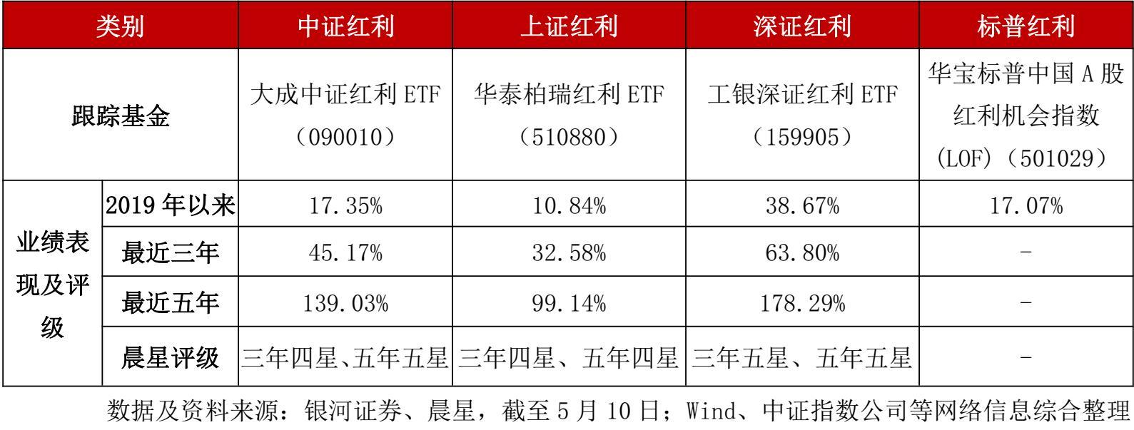 """红利策略展现超强""""魅力"""" 工银深证红利ETF涨幅持续居同类第1"""