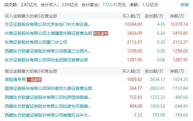 龙虎榜 | 东方证券团结路与东环路对倒丰乐种业,三大游资热捧某题材股,结构性赚钱效应已显现