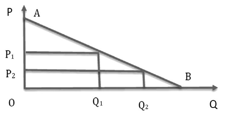 图为产量竞争下的古诺模型