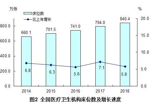(三)卫生人员总数。2018年末,全国卫生人员总数达1230.0万人,比上年增加55.1万人(增长4.7%)。