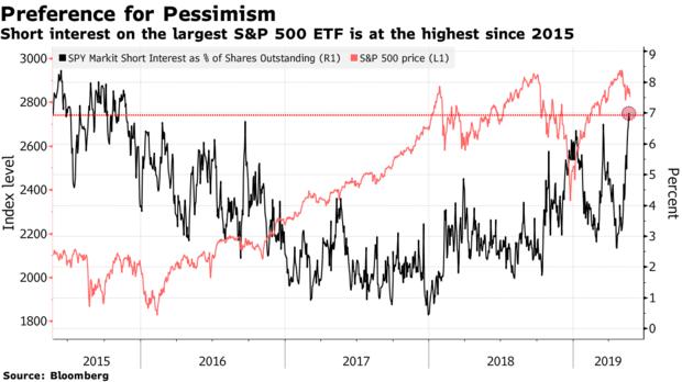 交易员正在以2015年以来最快的速度做空标普500指数