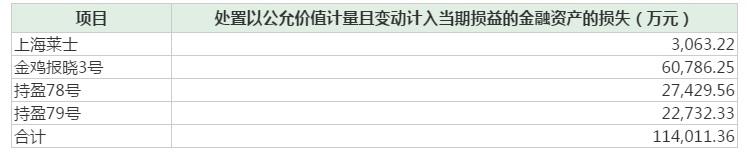 去年炒股亏近20亿,上海莱士回复