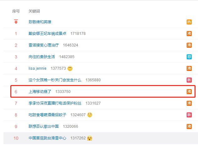 上海移动崩了 登上热搜 公司回应 正逐步恢复中图片 22219 631x465