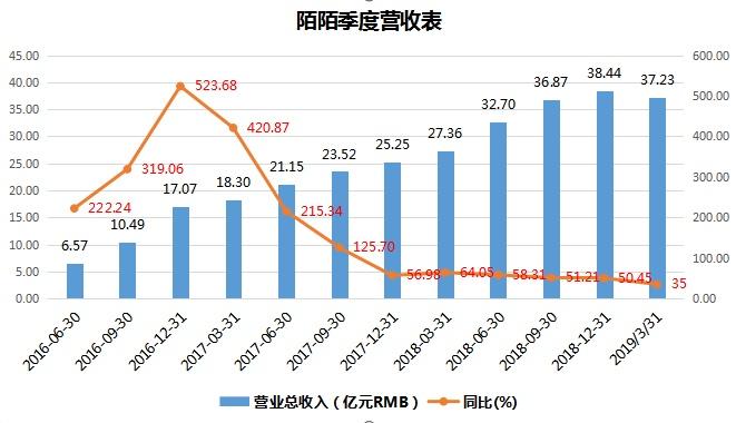 2019年经济下滑原因_特别是2019年一季度租金收益率下滑较明显,原因是整体租金下跌,尤...