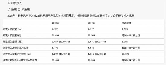 長安汽車2018年研發投入報表