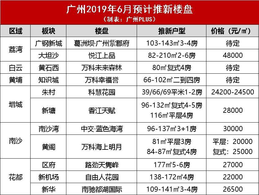 2019年5页广州6大楼盘新动态16