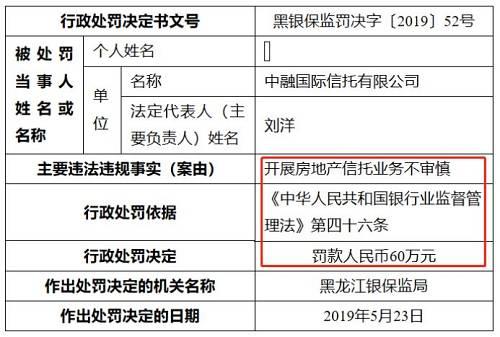 黑龙江银保监局第53号行政处罚决定书