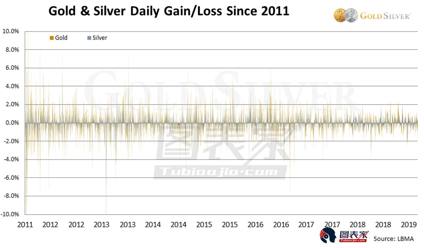 白银谷在线直播室:黄金白银波动率接近历史低位 后市会发生什么?