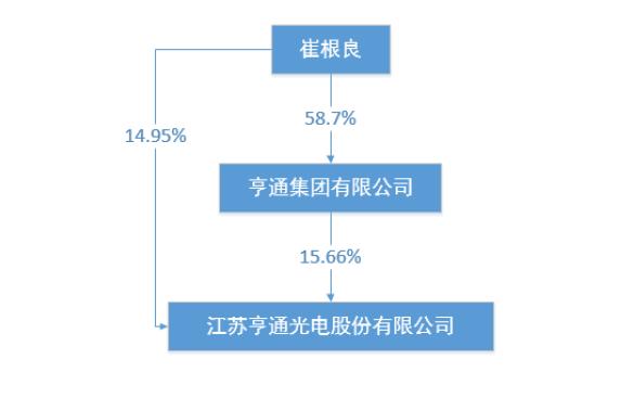 华为出售非核心业务 亨通光电或百亿接手