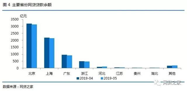 5月北上广P2P平台之最:两地平台跌破200家