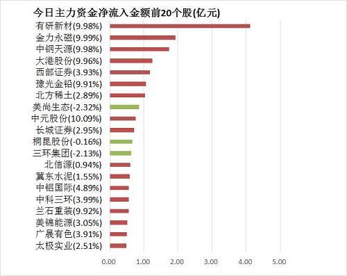 (注:此外为主力资金净流入统计,与上一张外及下一张外的机构净买入统计口径均差别)