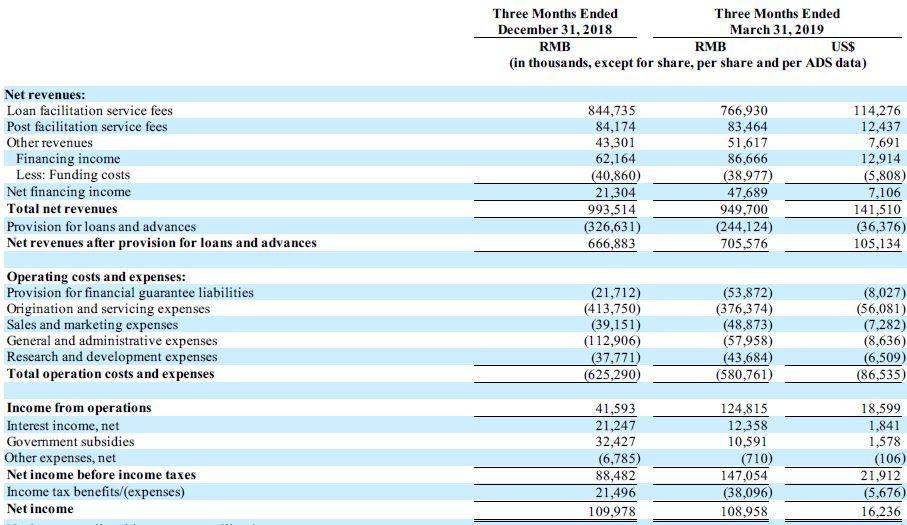 微贷网机构与投资者资金规模大幅下降,总负债明显减少