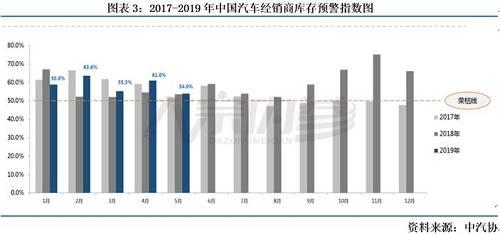 在我国居民日常消费结构中,汽车及其互补品石油占了近半壁江山,其次便是粮油食品与家电类。汽车类、石油及制品类和家用电器类三个行业的总和在限额以上零售品总额中的占比较为稳定的,平均在44%-48%之间上下波动,2018年占比提升明显,高于近几年的平均水平。三个行业中,汽车类所占份额超过50%,超过其余两类之和。但是这种较为稳定的消费格局在2018年受到了极大的动摇,2018年由于购置税减半的优惠政策到期以及整个汽车市场的过量饱和等原因,汽车销量出现了近20年来的首次下滑,甚至拉缓了中国社零总额的增速。