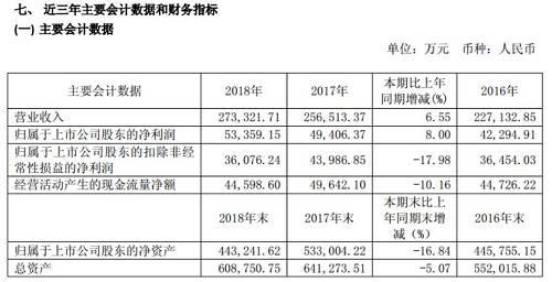 值得注意的是,2014年11月,九牧王的全资子公司九盛投资以2.98 元/股的价格认购财通证券发行前股份6200万股。此后财通证券于2017年年底成功上市,这让九牧王当年获得了不错的投资收益。