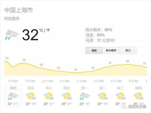 上海最近的温度(来自google)