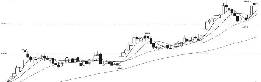 鐵礦石1909合約自6月初回調至700元/噸一線獲得支撐,之后6月12日價格盤中走強并向上突破5月28日高點774.5元/噸,但收盤又重新站在該位置的下方,日線收成了沖高回落的K線形態。MACD指標出現了頂背離的跡象,后市將進入調整架構。綜合來看,鐵礦石1909合約近期二次沖高快速回落,MACD指標出現調整跡象,建議多單考慮逐步止盈離場,沒有持倉者可以輕倉短空嘗試,防守6月12日高點一線。