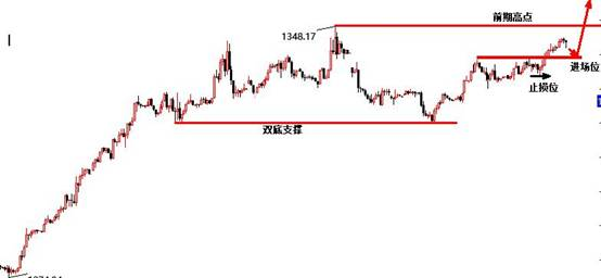 景良东:黄金1341-2直接多看新高,原油区间震荡!