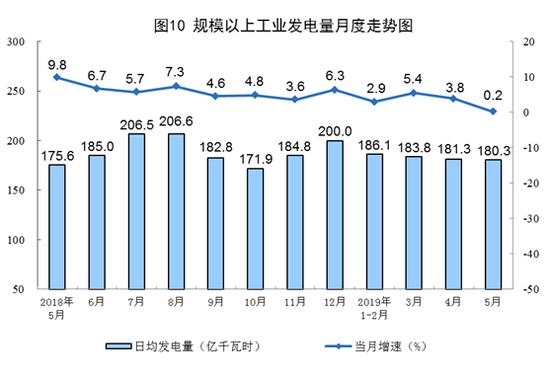 分品种看,火电降幅扩大,水电、核电增速回落,风电、太阳能发电加快。5月份,火电同比下降4.9%,降幅比上月扩大4.7个百分点;水电增长10.8%,增速比上月回落7.4个百分点;核电增长15.4%,回落13.4个百分点;风电增长19.4%,加快18.4个百分点;太阳能发电增长15.5%,加快2.1个百分点。