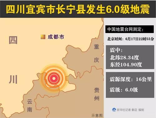 中国地震台网正式测定:6月17日22时55分在四川宜宾市长宁县(北纬28.34度,东经104.90度)发生6.0级地震,震源深度16千米。