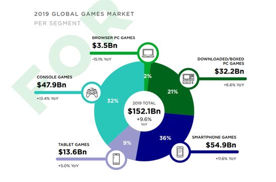Newzoo预测,到2022年移动游戏的份额将达到49%,而页游和PC游戏则会进一步萎缩。
