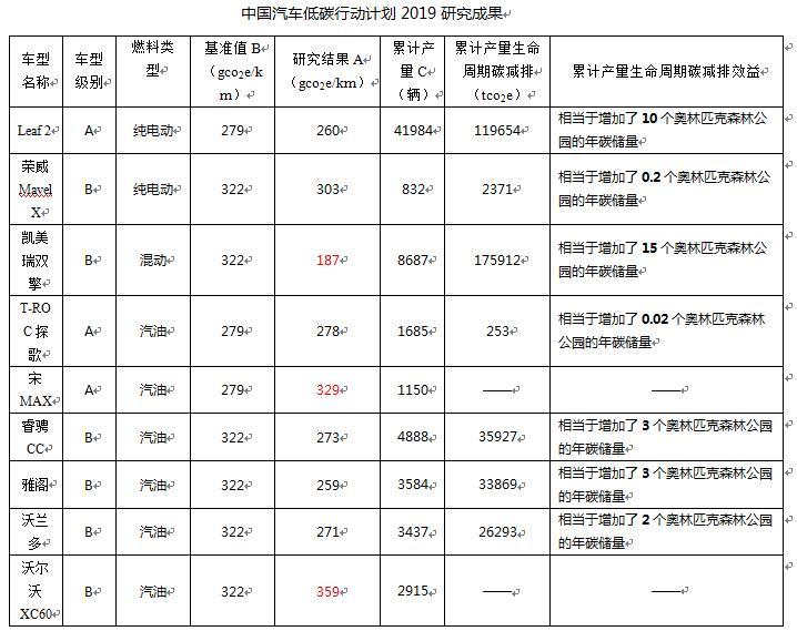 注:生命周期行驶里程为15万km;累计产量统计截止到2019年6月16日(中国汽车技术研究中心有限先公司数据资源中心,2019年);奥林匹克森林公园一年的碳储量为11455tCO2e(北京林业大学, 2007年)