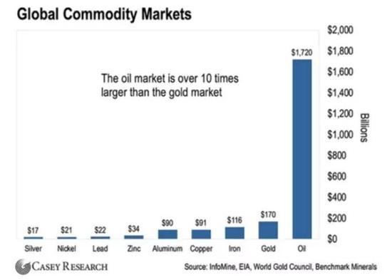 据媒体估计,重新定向的石油资金最终将达到6000-8000亿美元。其中大部分将流入黄金市场,而黄金市场本身仅为1700亿美元。