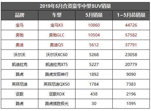 5月豪华中型SUV销量盘点:X3险胜GLC夺冠 Q5同比下跌43.26%