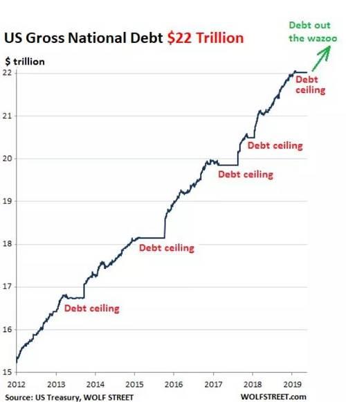 以上数据可以看出,美国政府在2018年是入不敷出的,根据其支出情况,在未来减少支出根本不可能。同时,减税、基建等刺激经济措施都指向扩大开支,减少财政收入的路径。