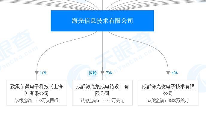 4家中科曙光系企業被美列入實體清單已獲AMDZen架構授權