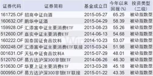 混合型基金TOP10