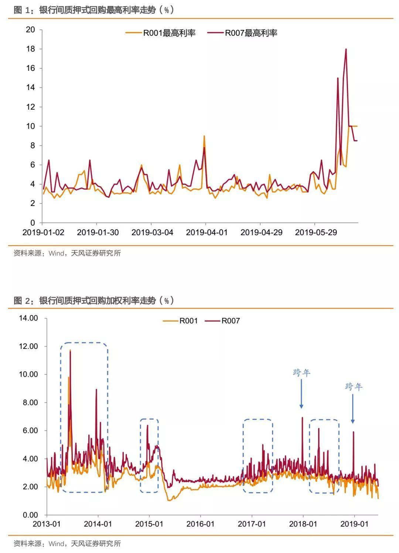 歷次流動性沖擊對信用債有何影響?