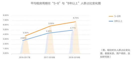 数据显示,换房需求由以前集中在春节返京季及毕业季释放,到现在相对理性分布在四个季度,市场供需逐步趋于平稳。主要有四大原因:1)政策扶持;2)行业协会统一的沟通和管理;3)区域基础设施平衡发展,分解住房压力;4)租赁企业稳定价格和供给,同时推出了诸如签约立减、邀好友租房立减等多项优惠措施。