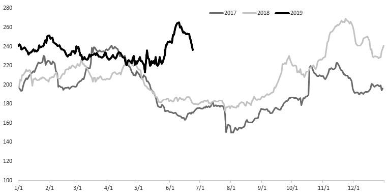 過去的一個多月里,蘋果期貨沖高回落,回吐漲幅。由于蘋果是季產年銷的品種,在種植期間,產量預期與市場情緒繼續主導期價波動。