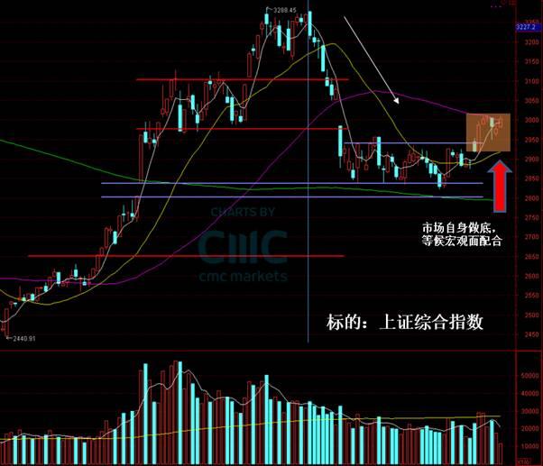 CMC Markets:G20会议前瞻及多重假设