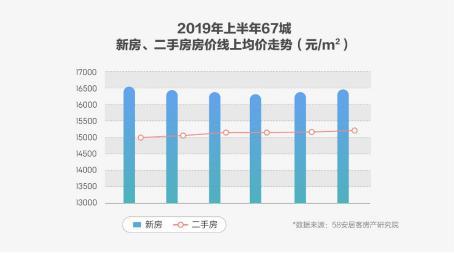 """58安居客房产研究院张波2019下半年楼市预测:""""稳""""字当先,""""三大换挡""""并行"""
