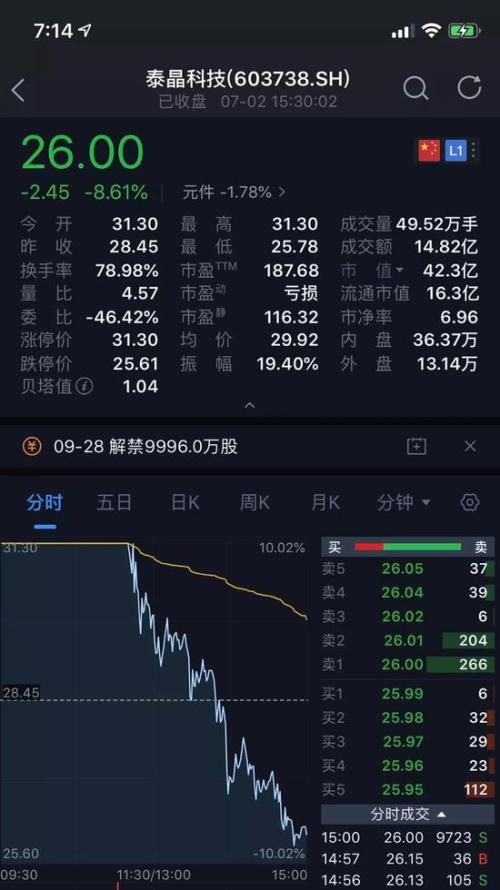 同时,泰晶转债直接从+3%到午后跌幅达到20%触发临停,最终收跌28.16%。