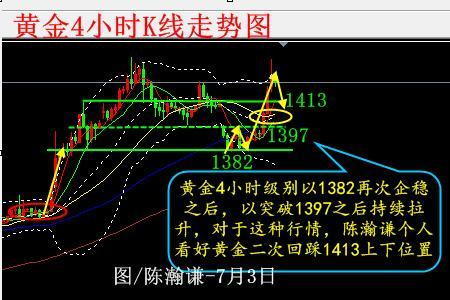 陈瀚谦:避险情绪主导黄金50美金涨势 晚间ADP重点期待
