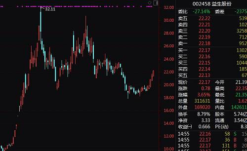 进入6月初,鸡苗价格暴跌,从超过10元/羽高位暴跌至月底的一两元每羽,7月初,鸡苗价格再次回升,相应公司股价也随之攀升。
