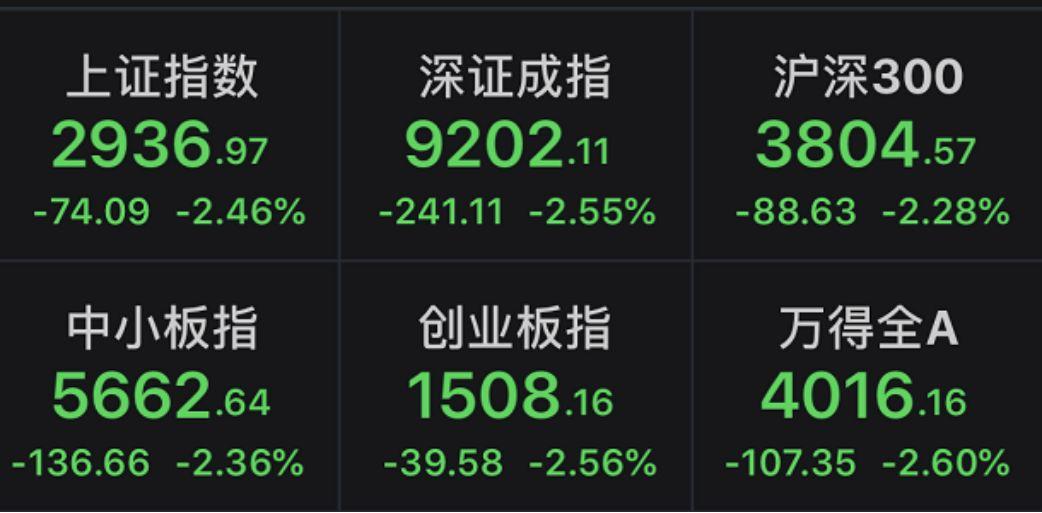 而港股那边,更是跌得惊心动魄。截至记者发稿,恒生指数跌幅达1.63%,其中多只股票闪崩,承兴国际控股、北京体育文化跌幅超80%。