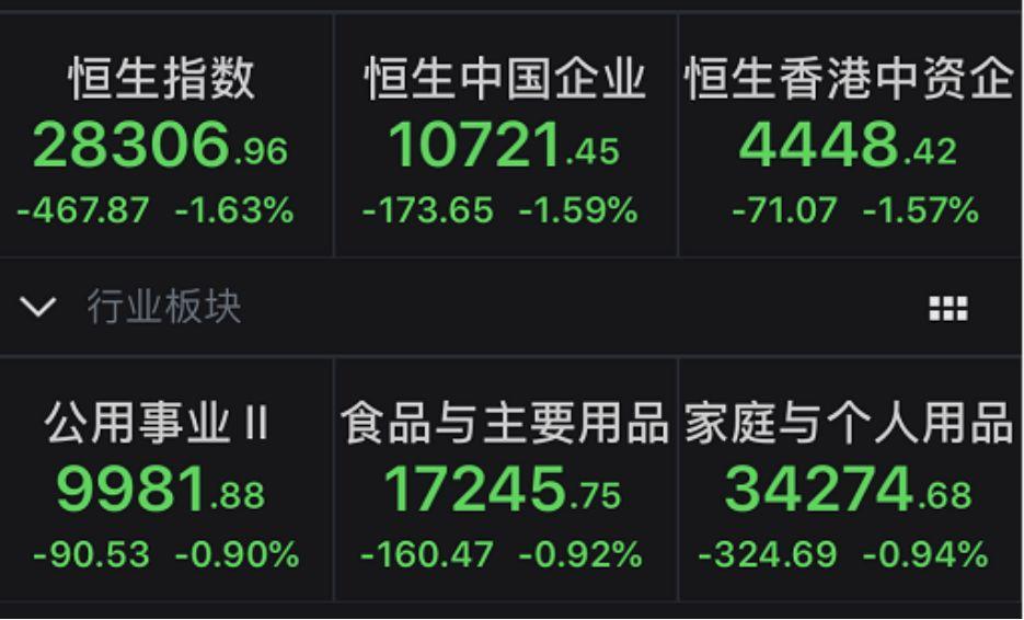其中多只股票闪崩,承兴国际控股、北京体育文化跌幅超80%,中国水业集团、亚洲电视控股等其余5家企业也大跌超30%,跌的惊心动魄。